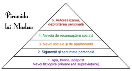 piramida-lui-maslow